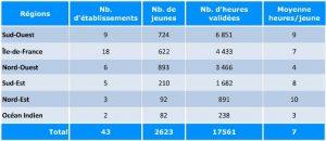 tableau-resultat-region-os
