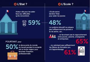 Extrait de l'infographie du baromètre de l'éducation en Occitanie.